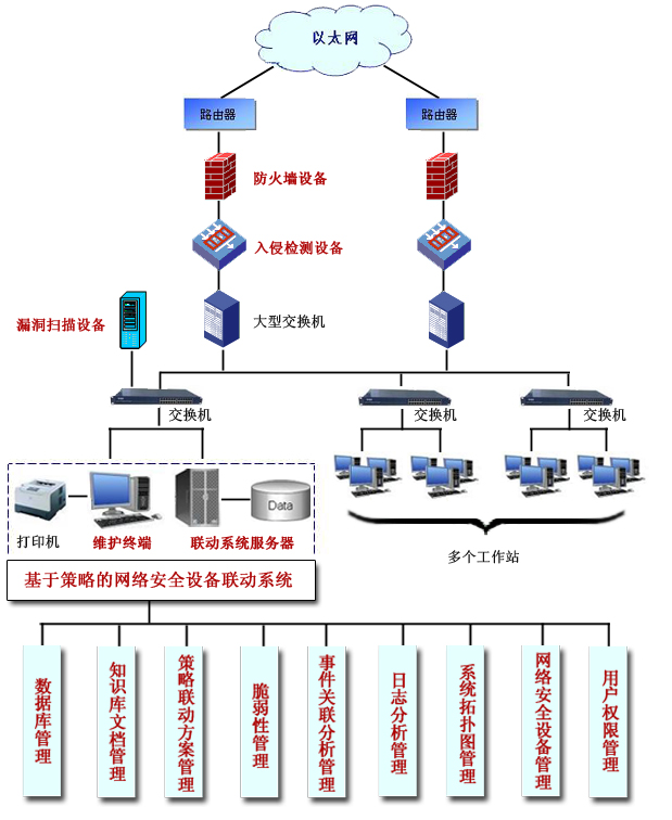 基于策略的网络安全设备联动系统
